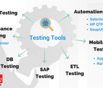 Software Testing Tools Benefit and Advantage